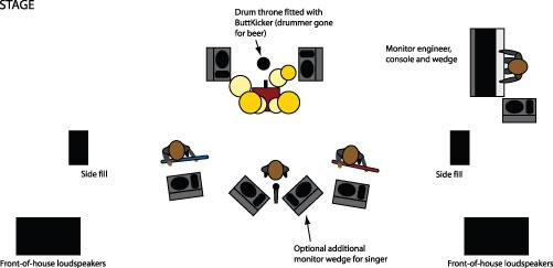 Hagyományos színpadi monitorrendszer